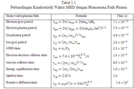 tabel 1.2